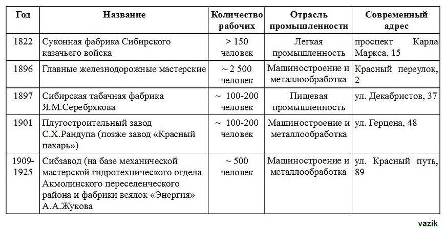 Старейшие предприятия Омска.JPG