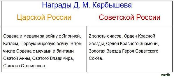Награды Дмитрия Карбышева.JPG
