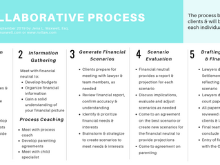 What are the steps of Collaborative Process?