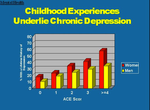 #3 of 3 Adverse Childhood Experiences – Largest Public Health Study You Never Heard Of.