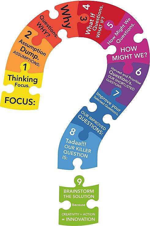 questioning-skills-program-challenging-s