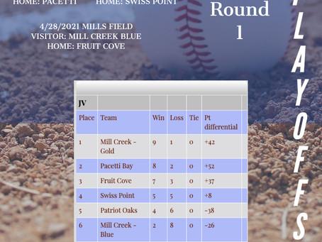 2021 SJMSAA JV Baseball Playoffs Posted!