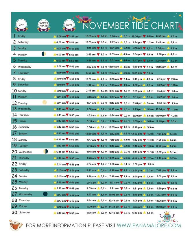 Tide Chart - November 2019