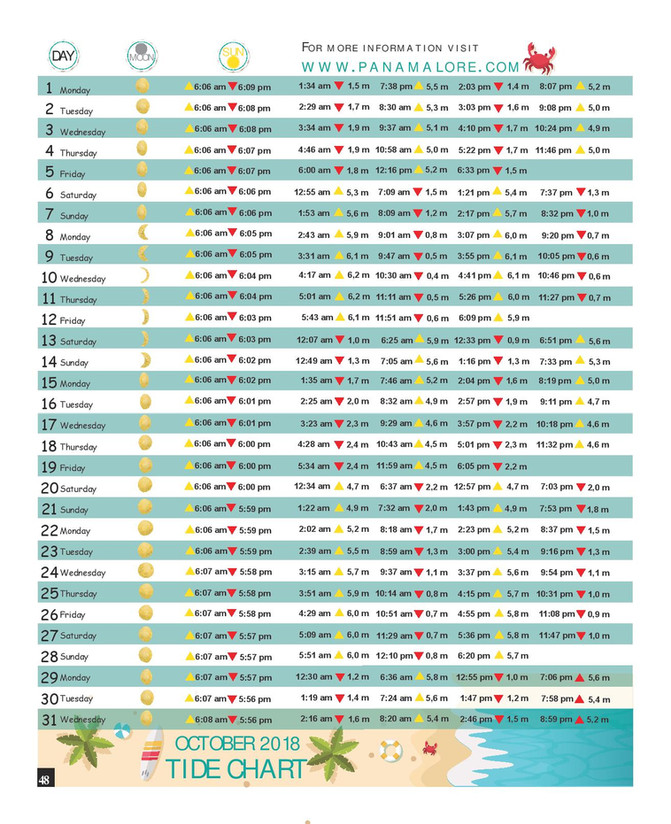 October 2018 Tide Chart