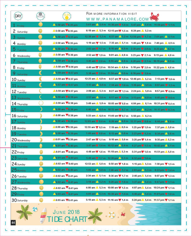 June 2018 Tide Chart