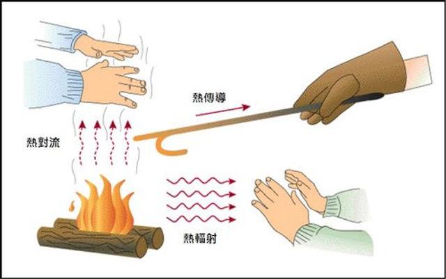 熱傳遞方式