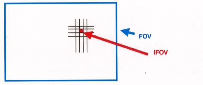 FOV and IFOV 2.jpg