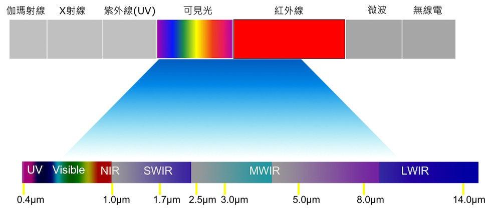 The Electromagnetic Spectrum.jpg