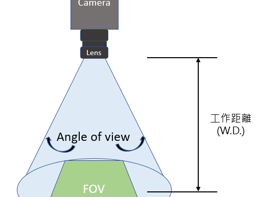 淺談工業相機規格
