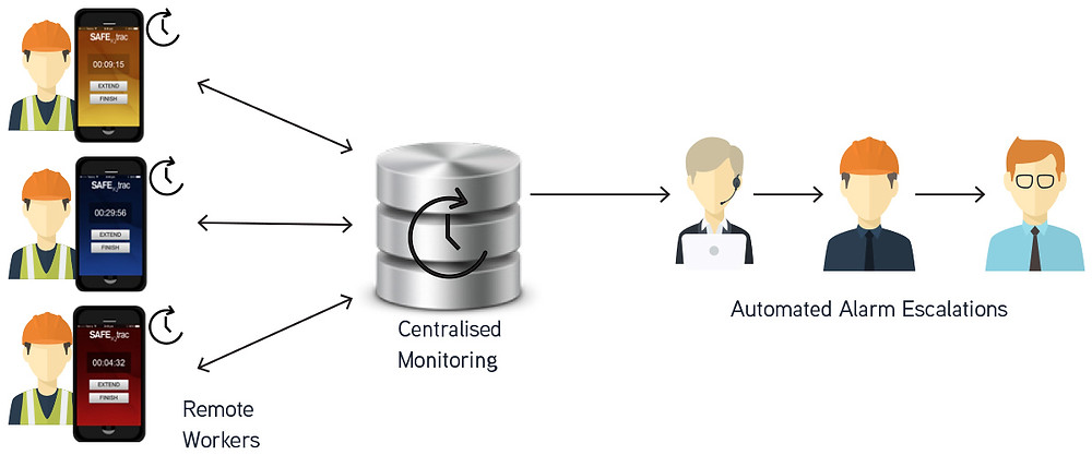 Diagram of remote workers using an app to alert central monitoring, admin and management
