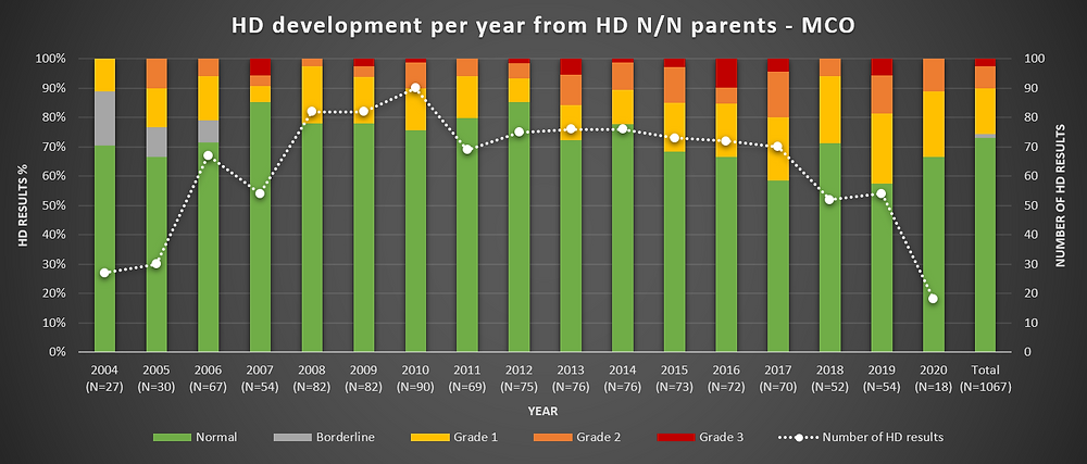 Chart 11: HD per year - from parents with normal hips