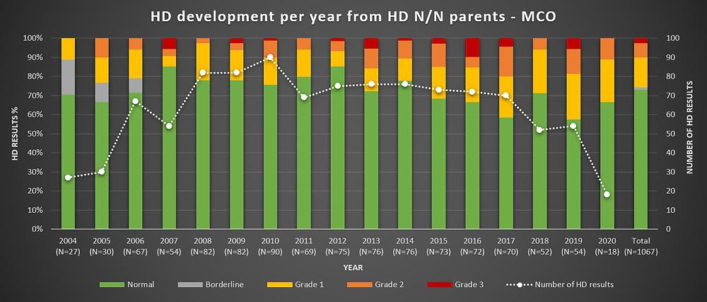 Grafiek 11: HD per jaar - nakomelingen van ouders met normale heupen