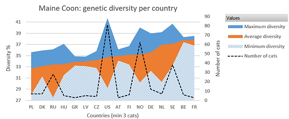 Genetic diversity per country, Maine Coon breed