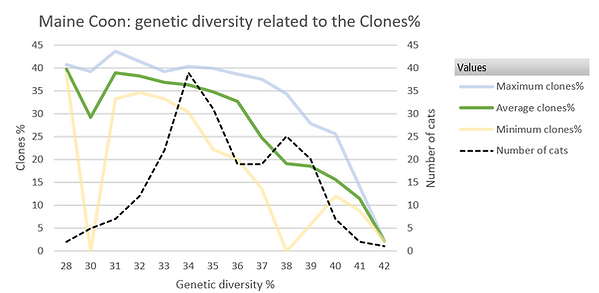 Genetic diversity relaed to the Clones, Maine Coon breed
