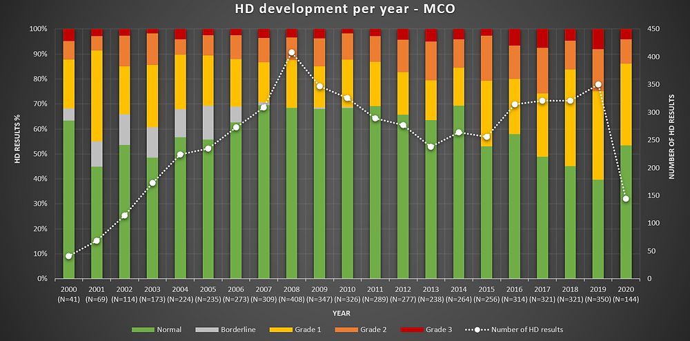 Grafiek 2: HD ontwikkeling per jaar