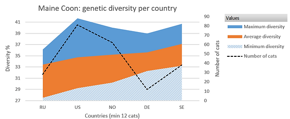 Genetic divesity per country, Maine Coon breed (top 5 countries)