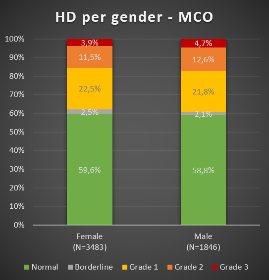 Grafiek 4: HD per geslacht