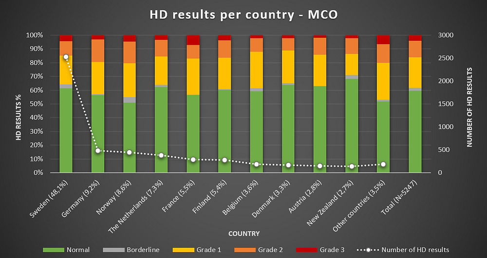 Grafiek 7: HD resultaten per land
