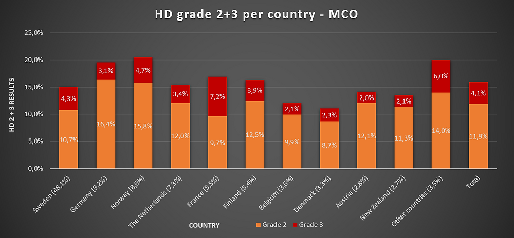 Grafiek 8: HD graad 2 & 3 per land