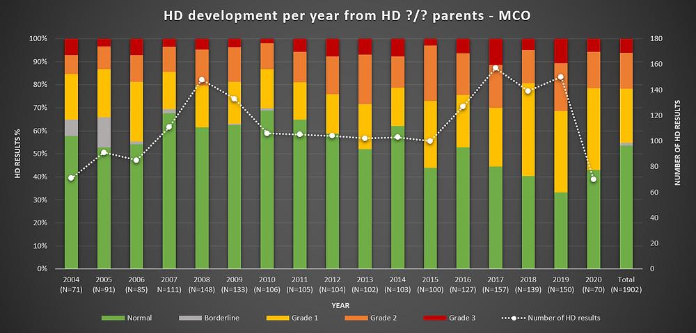 Grafiek 10: HD per jaar - nakomelingen van ouders met een onbekende heupstatus