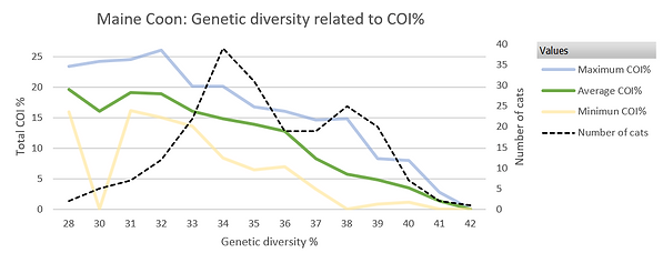 Genetic diversity related to COI inbreeding levels, Maine Coon breed
