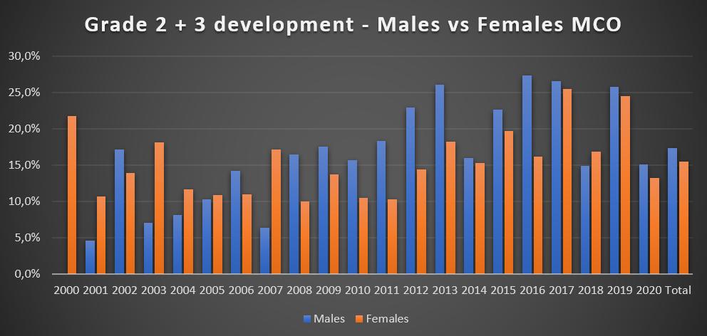 Grafiek 5: Graad 2 + 3 per jaar onderverdeeld per geslacht