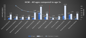 Chart 8: All cats compared to cats 5 years or older, with HCM diagnosis (recent period of the last 5 years)