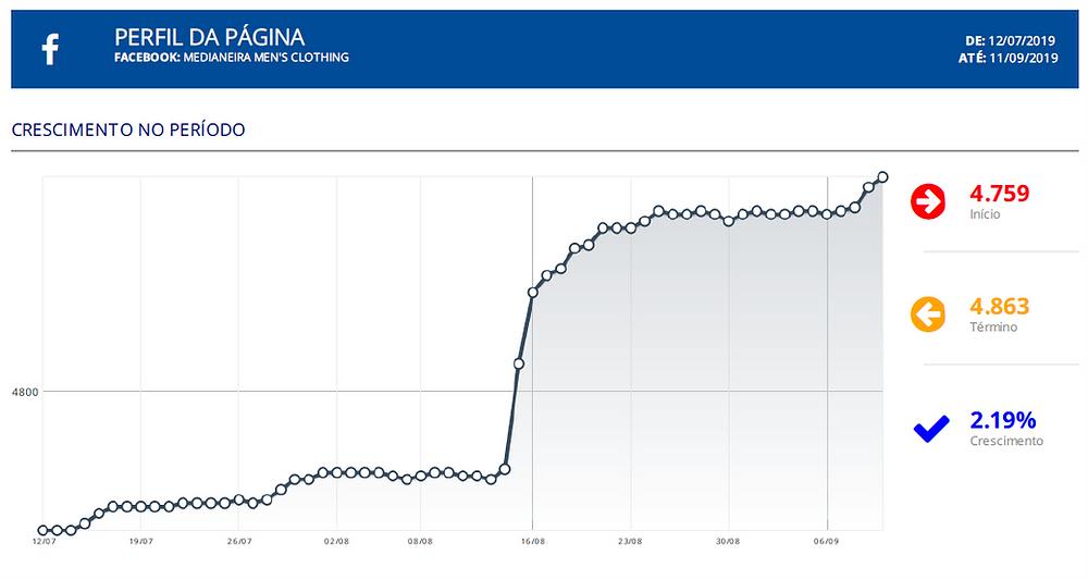 Após mudança na grade de conteúdos página da Medianeira apresentou crescimento expressivo de público em apenas um mês