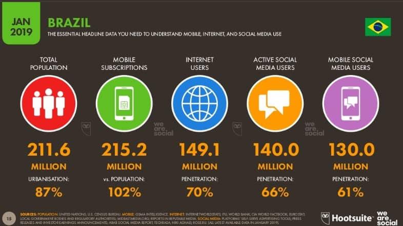 66% da população brasileira é usuária das redes sociais