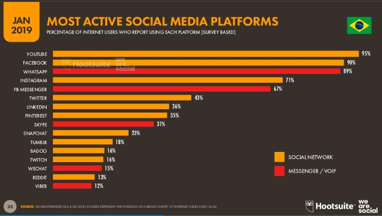 YouTube, Facebook e Instagram são os destaques como redes sociais