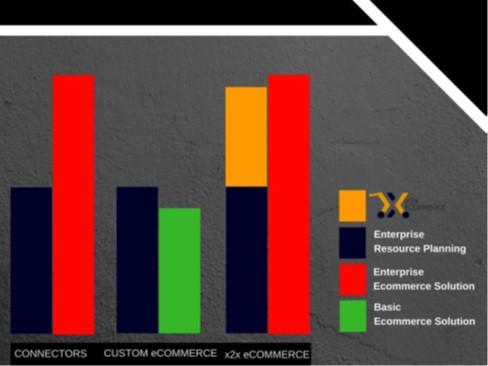 x2xecommerce Chart