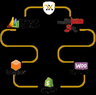 Flow Chart - x2x eCommerce Magento WooCo
