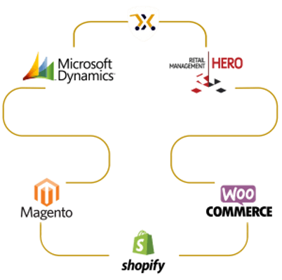 Flow Chart - x2x eCommerce Magento WooCo