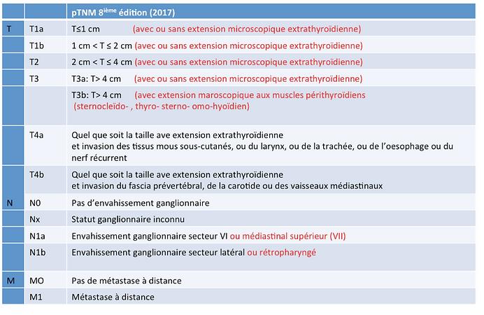 Classification TNM des cancers de la thyroïdes