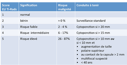 Nodule de la thyroîde et score EU-TIRADS (échographie)