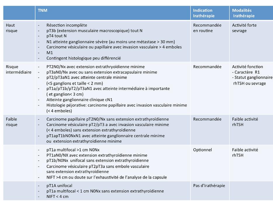cancer de la thyroïde: indications et modalités de l'IRAthérapie  (iode radioactif) adjuvante aprés thyroïdectomie totale en fonction du risque de récidive