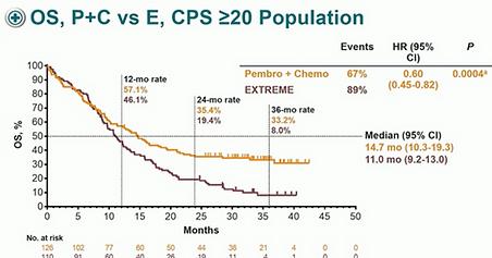 Keynote 048 - OS P+C vs E CPS > 20.png