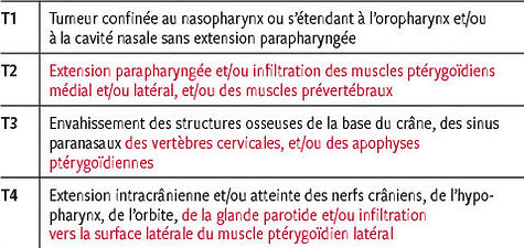 classification TNM cancer du cavum 1.jpg