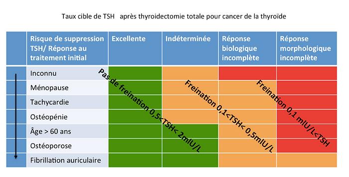 Taux cible de TSH aprés thyroiectomie totale pour cancer de la thyroïde