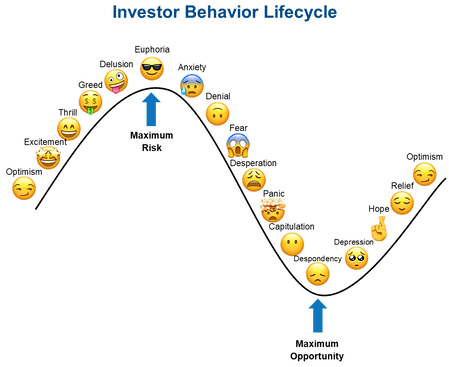 Investor Behavior Lifecycle.png