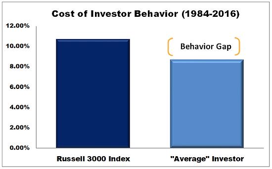 Cost of Investor Behavior