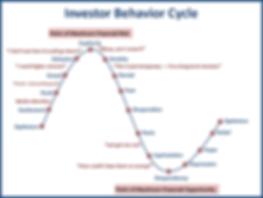 Investor Behavior Cycle.png