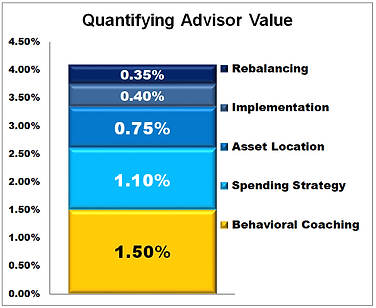 quantifying advisor value.PNG