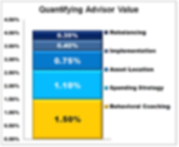 Quantifying Advisor Value