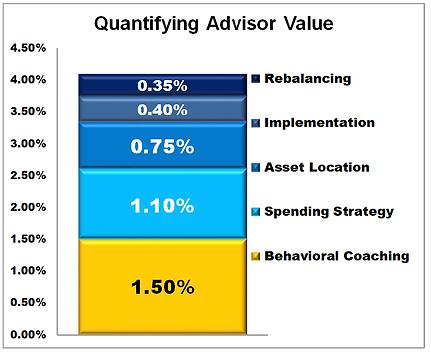 Quantifying Advisor Value