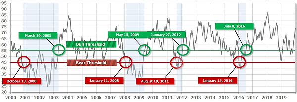 Cornerstone-AmeriGuard Trend Indicator 2