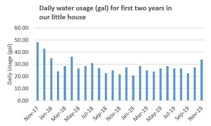 A graph of household water usage