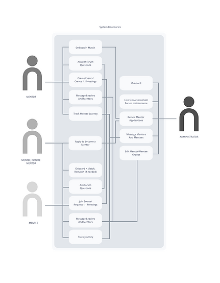 Use Case Diagram.png