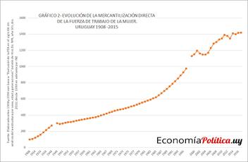 La gráfica de la semana: La mercantilización de la fuerza de trabajo de las mujeres en Uruguay