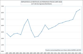 La gráfica de la semana: el precandidato y el IRPF